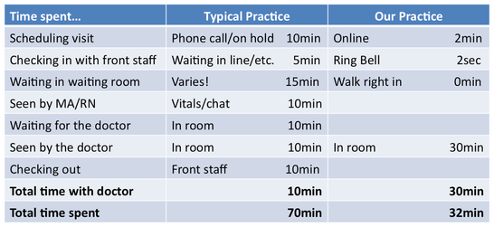 direct docs
